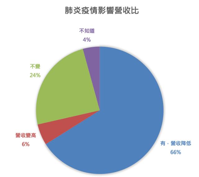 圖一:肺炎疫情影響營收比