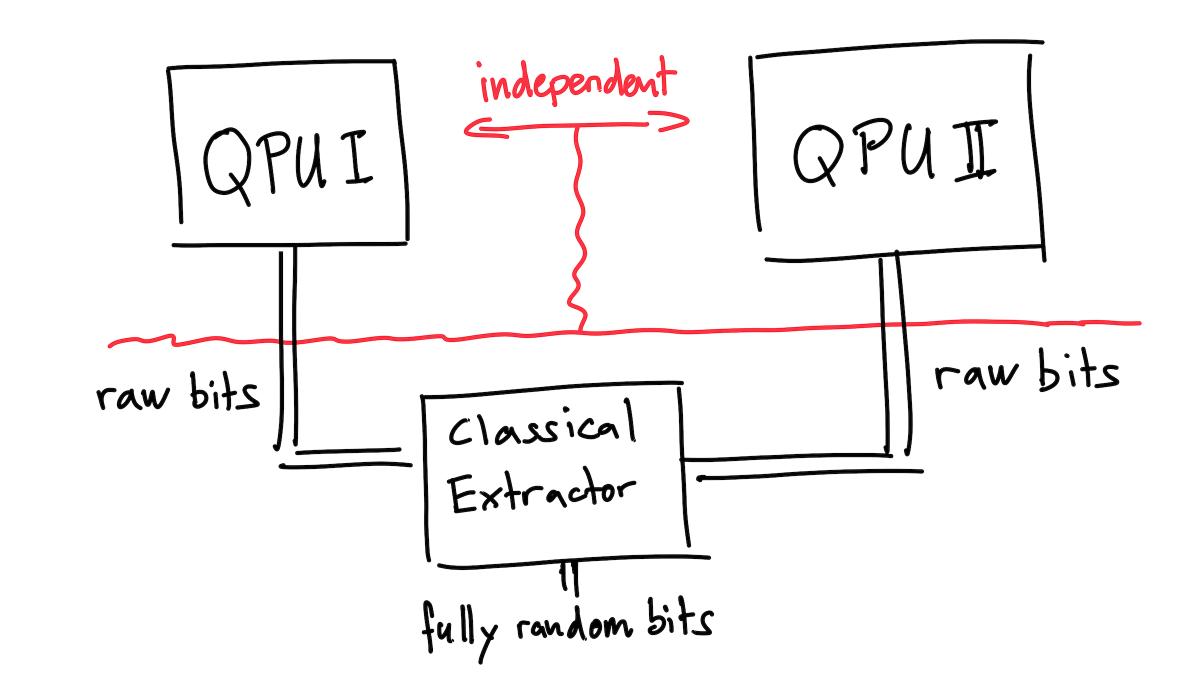 2-QPU-randomness-solution-diagram-2400px.png?fit=1200%2C675&ssl=1
