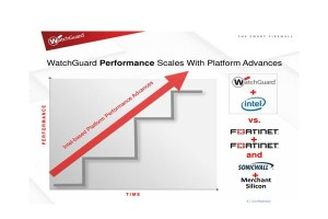 Watchguard performance
