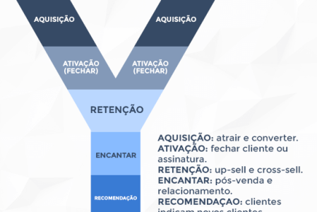 Dicas de Growth Marketing para o crescimento do seu e-commerce