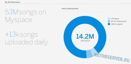 рейтинги Myspace.com в 2016