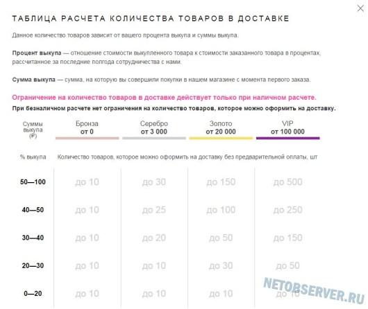 Магазин www.wildberries.ru - расчет количества товаров