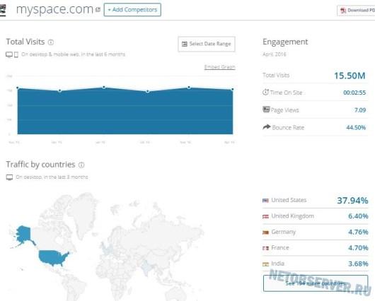 Обзор соцсетей - посещаемость Myspace