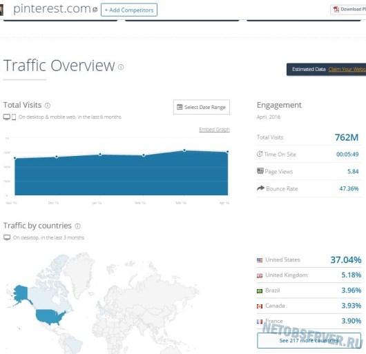 Крупнейшие социальные сети мира. Посещаемость Pinterest.com