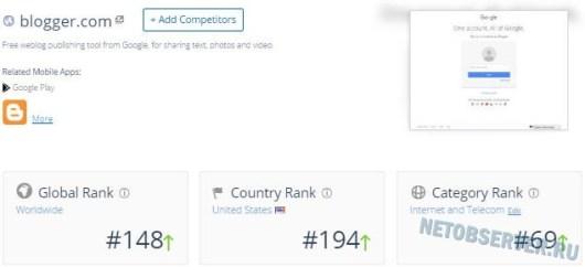 Рейтинг блог платформы Blogger.com