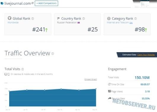 Сервис блогов LiveJournal.com - рейтинг