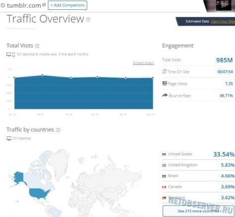 Посещаемость блог-сервиса Tumblr.com