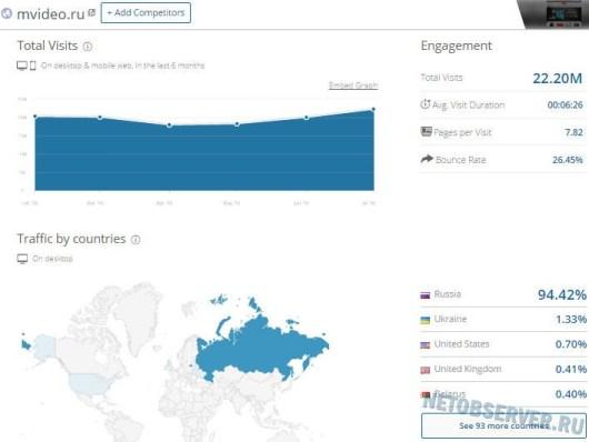 mvideo.ru статистика посещаемости - лучшие интернет-магазины России