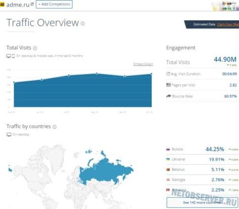 Посещаемость развлекательно-познавательного сайта Adme.ru