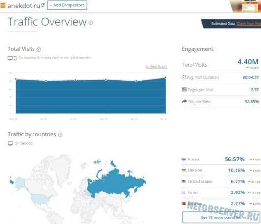Информационно-развлекательные сайты: трафик портала anekdot.ru