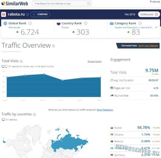 Статистика rabota.ru - популярные сайты поиска работы