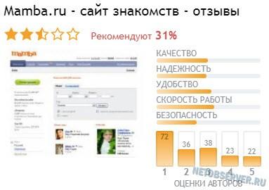 Общий рейтинг отзывов о сайте знакомств Мамба.ру