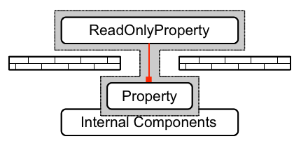 Concept of a Wrapper for read-only Properties