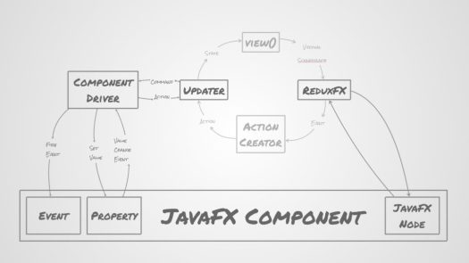 Concept of component architecture