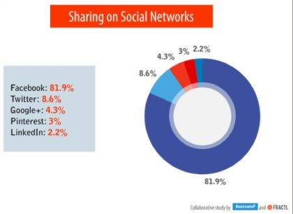 what is best sharing network?