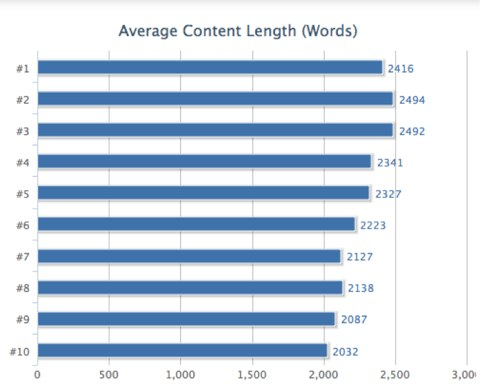 content length and rank