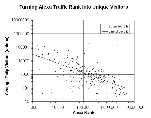 How to Turn Alexa Traffic Rank into Unique Visitors