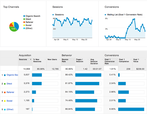 google analytics channel