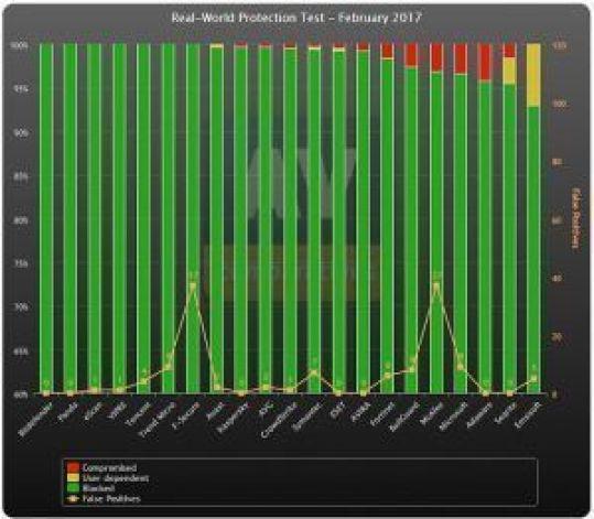 ranking soluciones de seguridad 2017