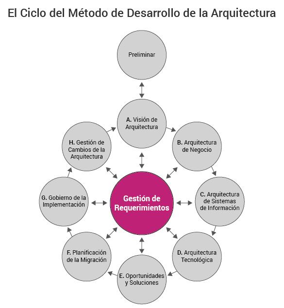 ciclo de desarrollo de arquitectura empresarial