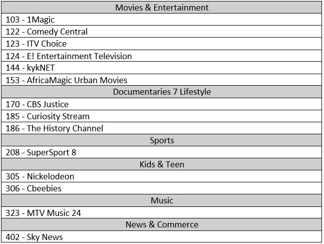 DSTV Premium 2020