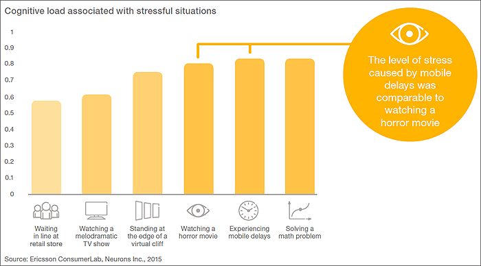 Billedteksten læser: The level of stress caused by mobile delays was comparable to watching a horro movie
