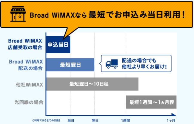 Broad WiMAX 店舗受け取りサービス