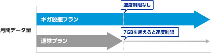 wimax ギガ放題 通常プラン