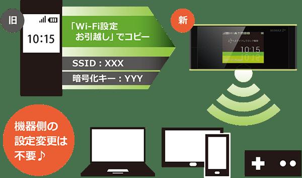 W05 wifiお引っ越し機能
