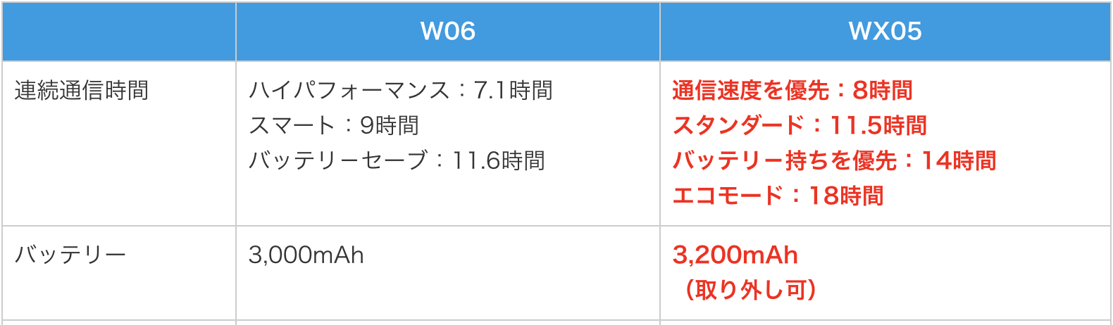 W06 デメリット