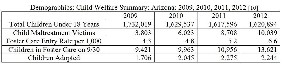 AZ CPS Demographics