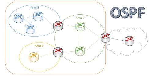Protocole de routage OSPF