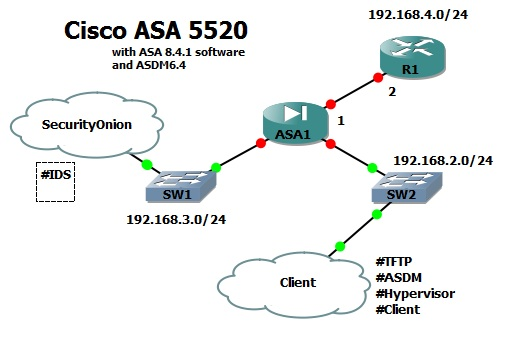 GNS3 and Cisco ASA 8 4 (Part 1) – Network Inferno