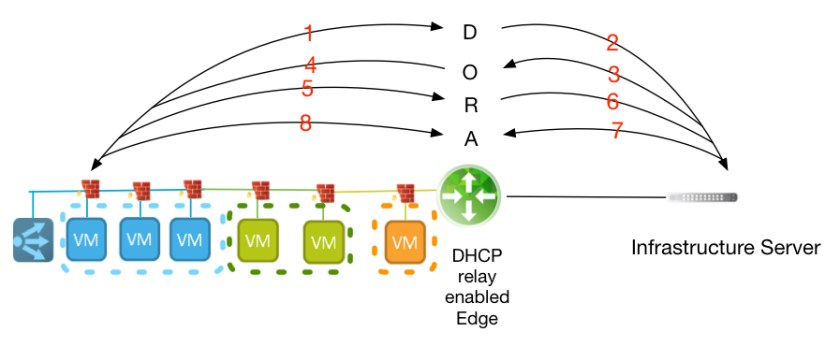 DHCP Relay