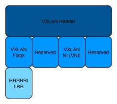 VXLAN Header Breakdown