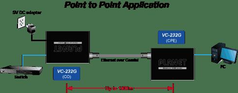 Schema della connessione punto punto converter Ethernet LAN - Coassiale