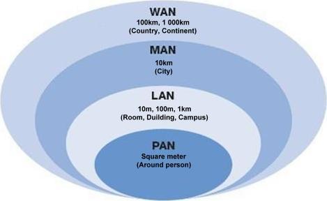 perbedaan PAN, LAN, MAN, WAN