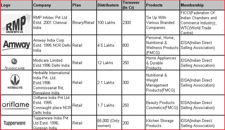 top MLM Companies in Indian MLM Companies