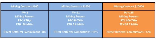 coinomia-mining-contract