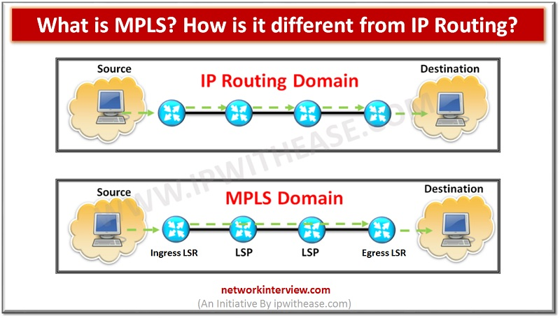 WHAT IS MPLS? MPLS VS IP ROUTING