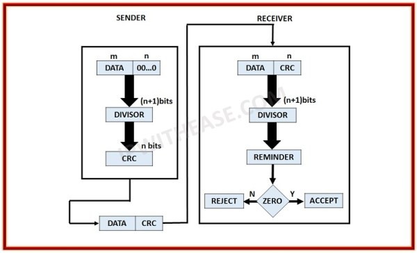 What is CRC (Cyclic Redundancy Check)?   Network Interview