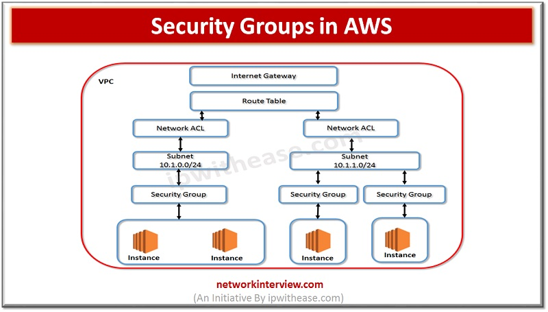 Security Groups in AWS