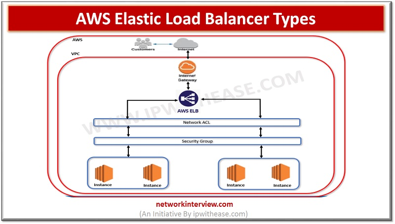 Elastic Load balancer types in AWS