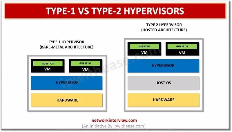 Type-1 vs Type-2 Hypervisors
