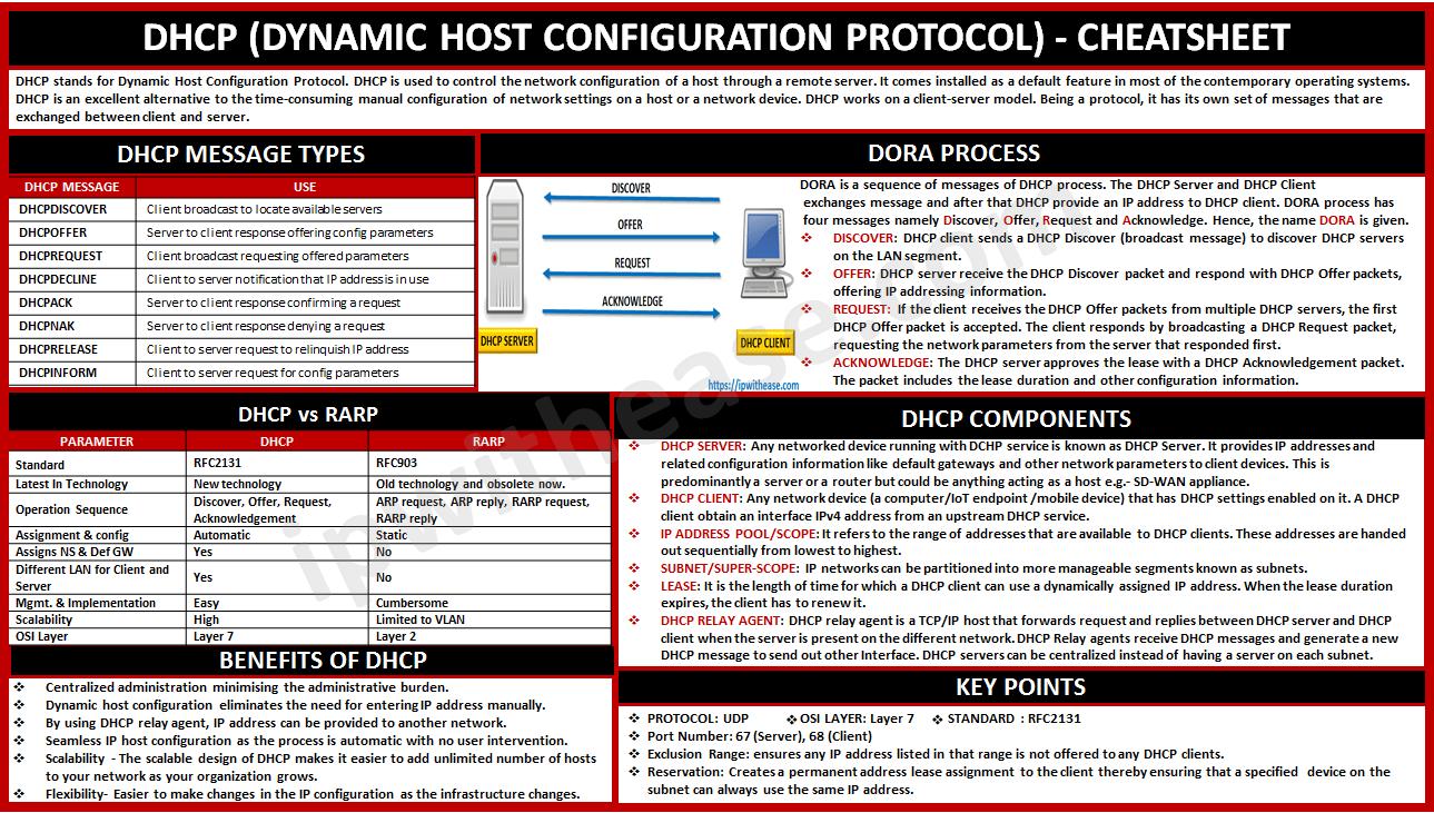 DHCP CHEATSHEET