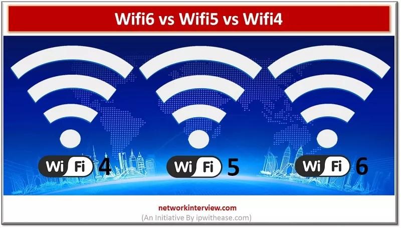 Wifi6 vs Wifi5 vs Wifi4