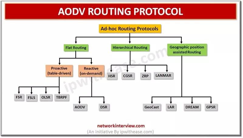 AODV ROUTING PROTOCOL