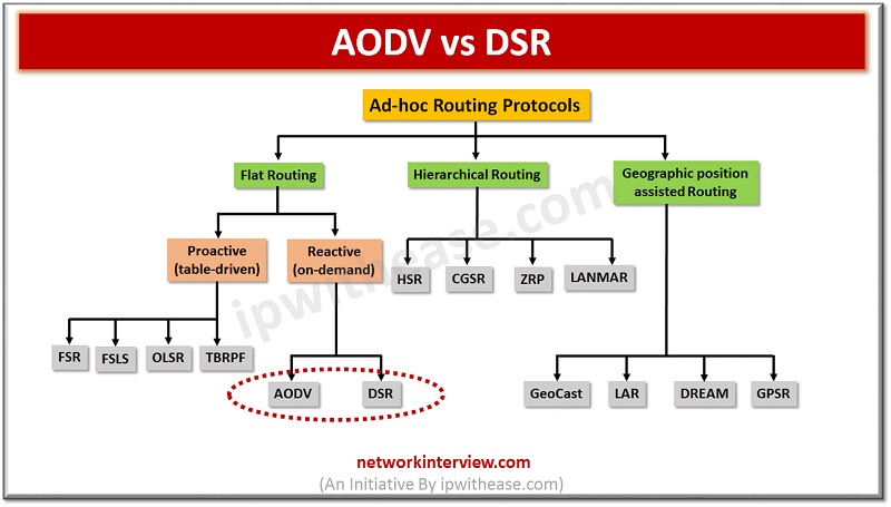 Difference between AODV and DSR