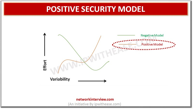POSITIVE SECURITY MODEL
