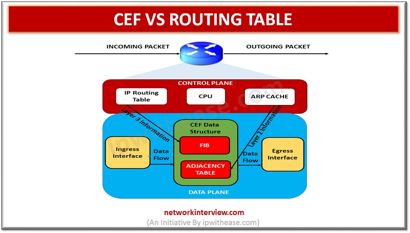 CEF vs ROUTING TABLE